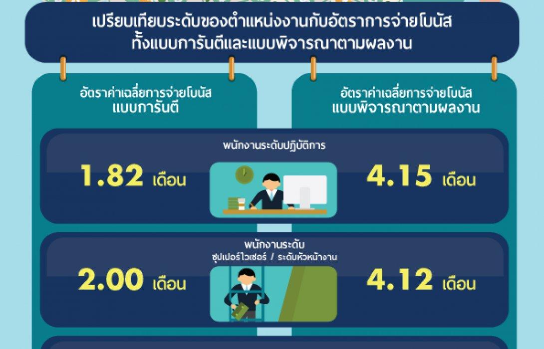 jobsDB เผยรายงานผลการจ่ายโบนัสในประเทศไทย ประจำปี 2559  พบอุตสาหกรรมยานยนต์และบริการด้านการเงินเป็นอุตสาหกรรมที่จ่ายโบนัสสูงสุด