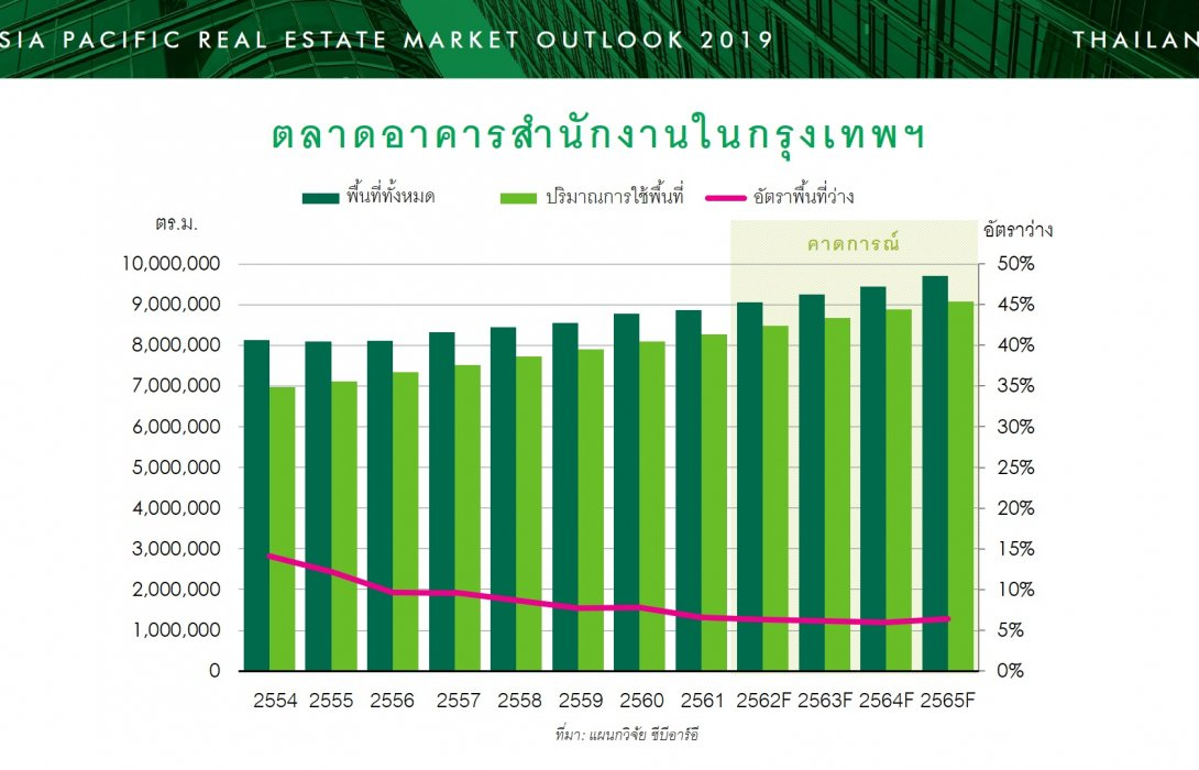 ส่องกันสักนิดก่อนคิดลงทุน .... แนวโน้มตลาดอสังหาริมทรัพย์ไทยปี 2562