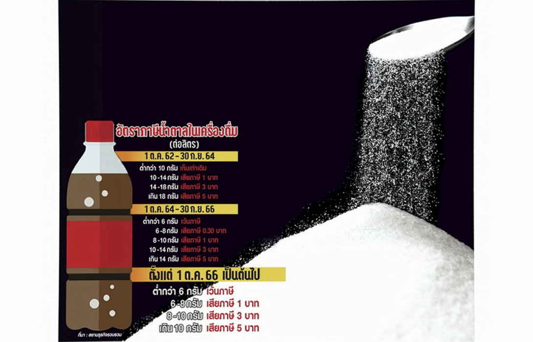 ภาษีน้ำตาล 'อ้อย' 3 แสนล้าน หวาน..สะเทือน!