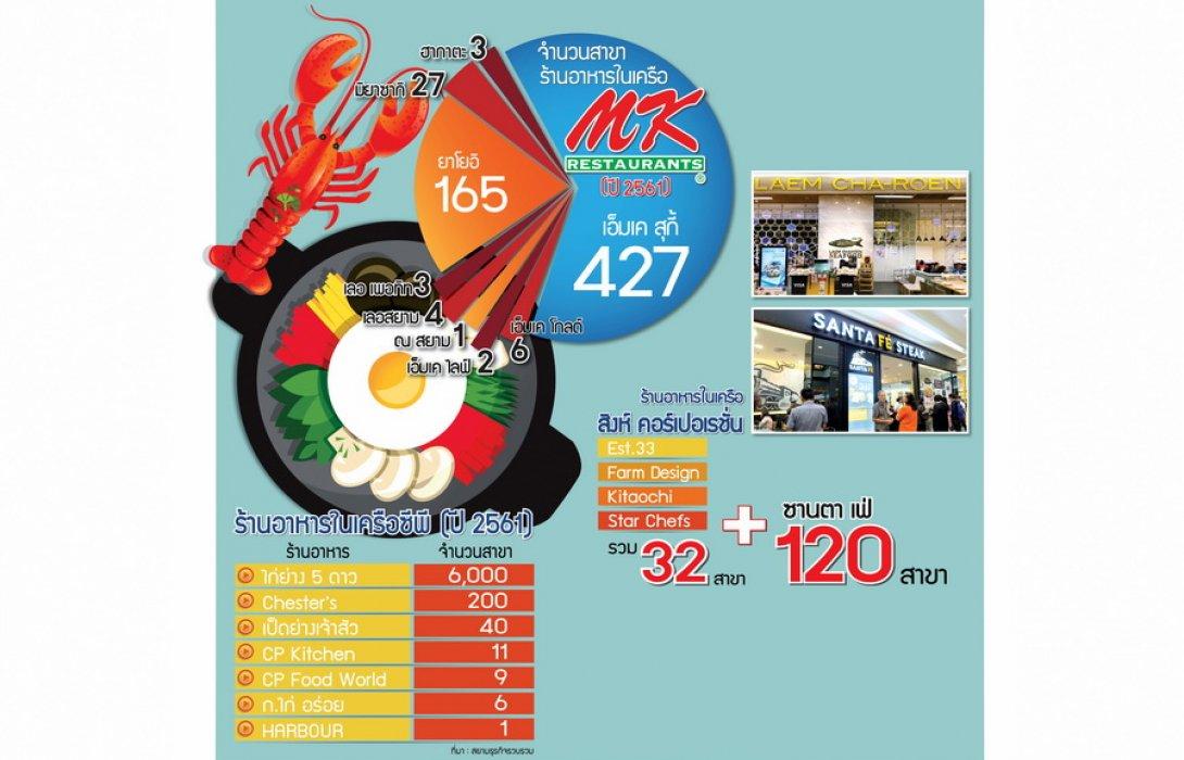ผ่าสมรภูมิธุรกิจ 4 แสนล้าน ธุรกิจอาหารจาน..เดือด!!! ในไทยจะเป็นอย่าง ?