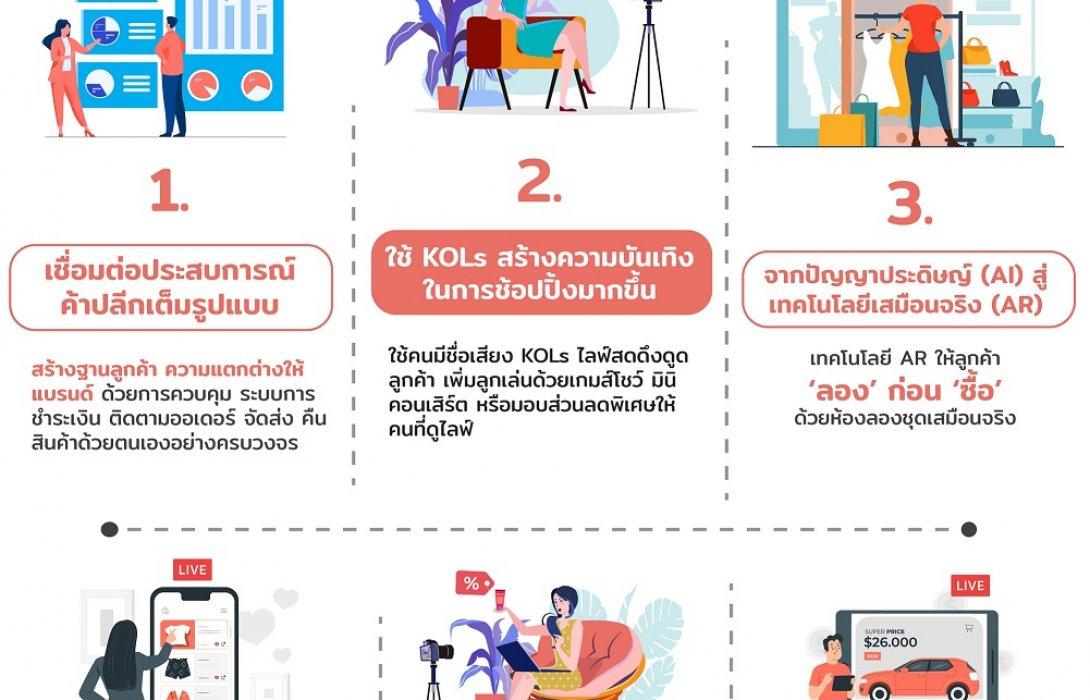 Shoplus ชี้ ช้อปปิ้งออนไลน์ถูกจริตคนไทย วางปี 64 ดันไลฟ์สดขายสินค้ายอดโตพุ่งเท่าตัว