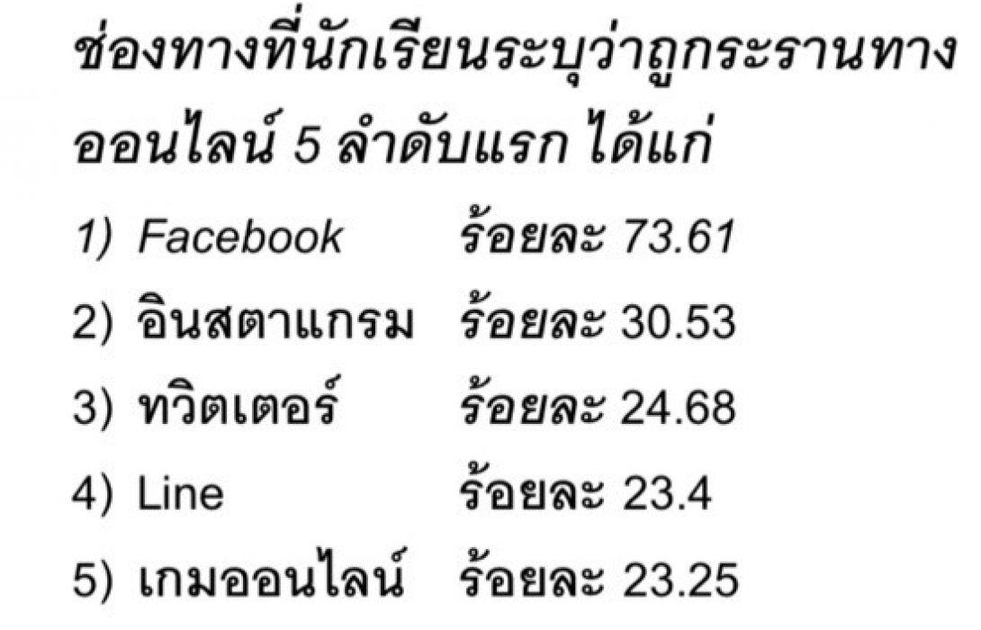 สสส.-สสดย. เผย เด็กมัธยมไทยกว่า 20% โดนบูลลี่