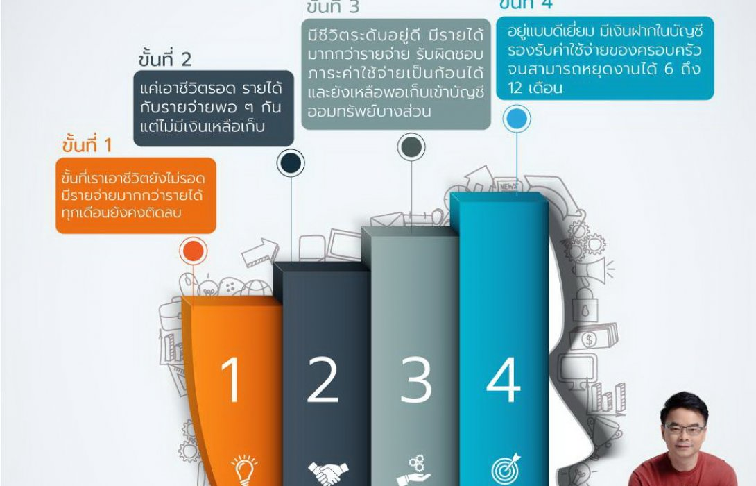9 ขั้นวัดระดับชีวิต ต่อ 4 เทคนิคปรับสู่ความสำเร็จ