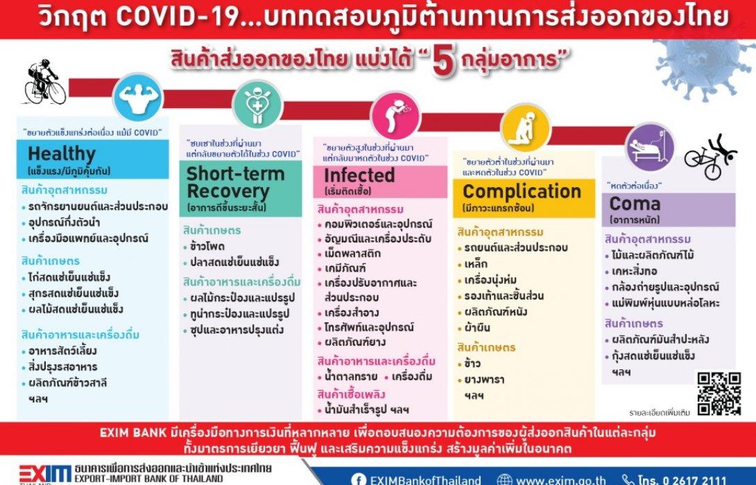 วิกฤต COVID-19…บททดสอบภูมิต้านทานการส่งออกของไทย