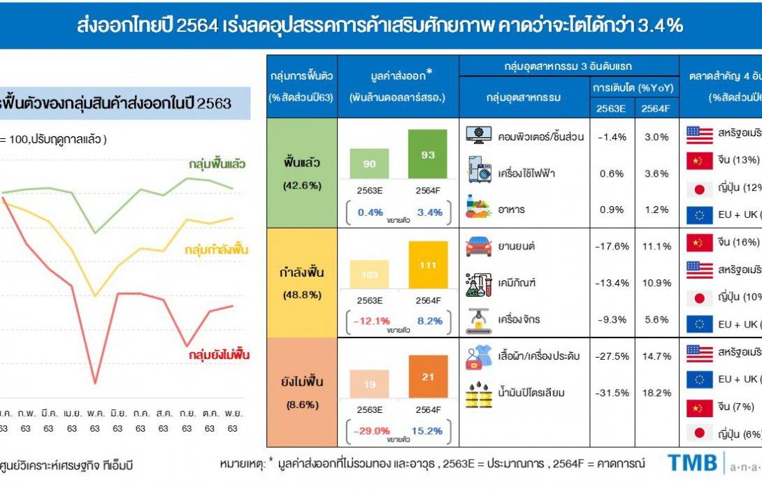 ทีเอ็มบี คาดทั้งปี 2564 ส่งออกไทยโตกว่า 3.4% แนะเร่งลดอุปสรรคการค้าเสริมศักยภาพ