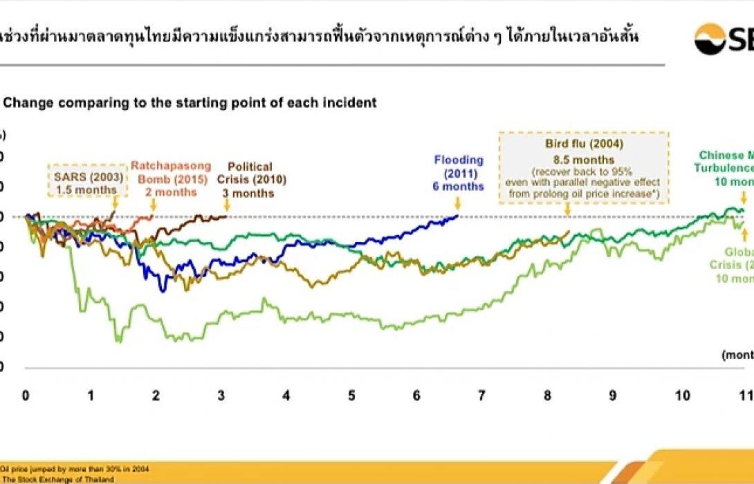 ตลท.มั่นใจตลาดหุ้นไทยฟื้นตัวเร็ว-ยันศก.ภูมิคุ้มกันดี