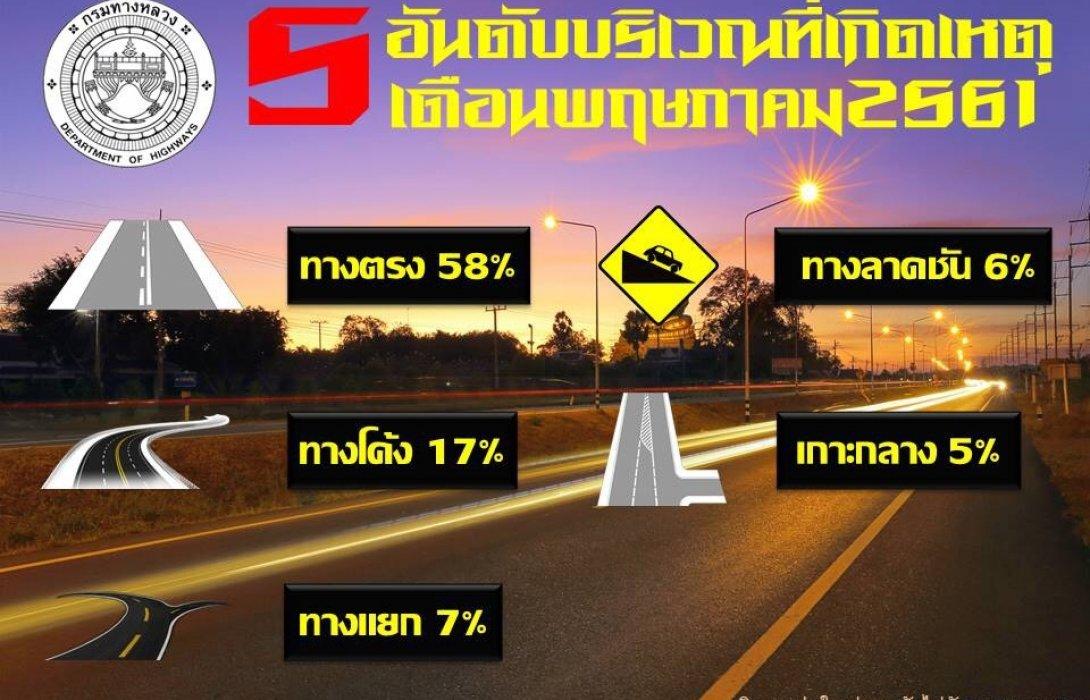ทล.เผยยอดอุบัติเหตุทางหลวงลดลง แนะผู้ใช้ทางขับรถมีน้ำใจ รักษาวินัยจราจร