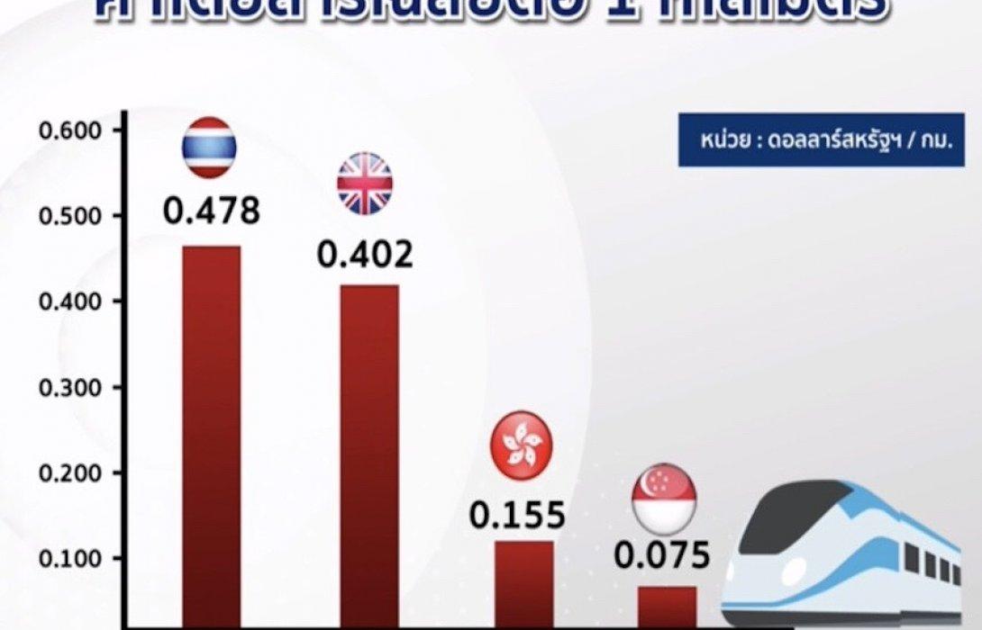 """ค่ารถไฟฟ้าไทย เร่งเครื่องแซง """"ลอนดอน-สิงคโปร์"""" เรียบร้อย"""