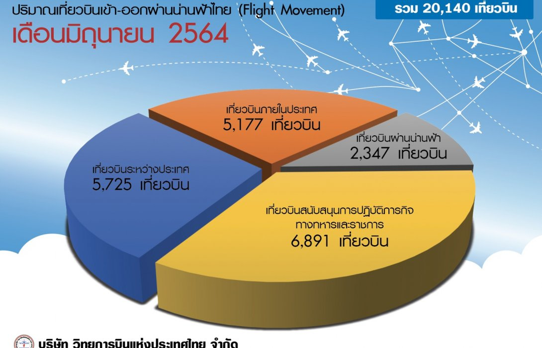 บวท. สรุปปริมาณเที่ยวบิน เดือนมิถุนายน 2564