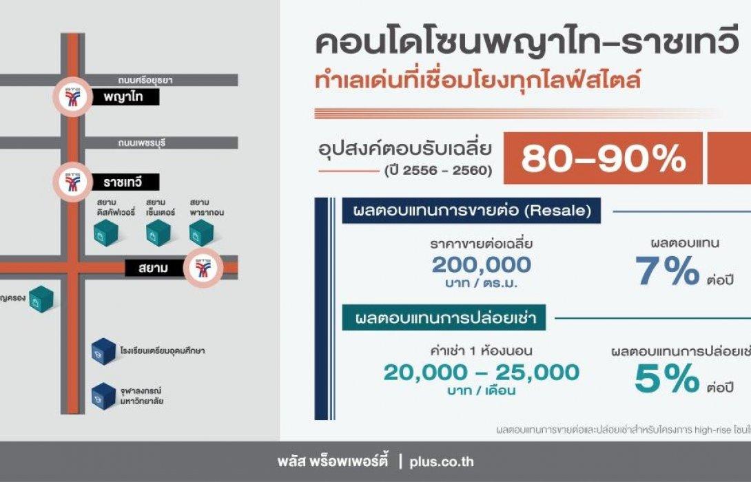 ประชากรแฝงเพิ่ม หนุนดีมานด์คอนโดโซนพญาไท-ราชเทวี ยอดขาย 80-90%