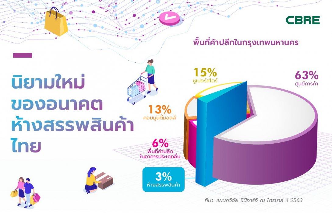 นิยามใหม่ของอนาคตห้างสรรพสินค้าไทย