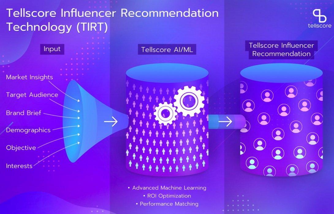 """""""Tellscore"""" ยกระดับแพลตฟอร์ม ด้วยเทคโนโลยี AI ตอบโจทย์นักการตลาดได้ตรงจุด"""
